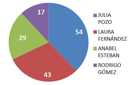 Resultats a les Eleccions dels Representars Familiars al Consell Escolear 2014